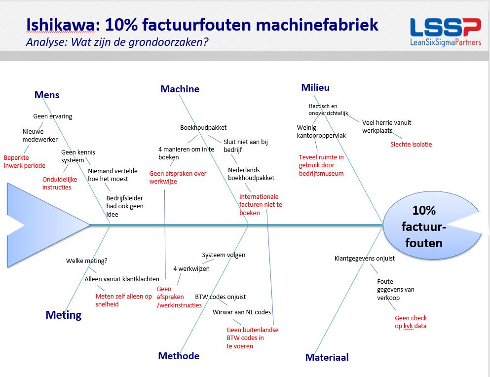 FISHBONE_DIAGRAM_-_Factuurfouten_Machinefabriek_Massive.png