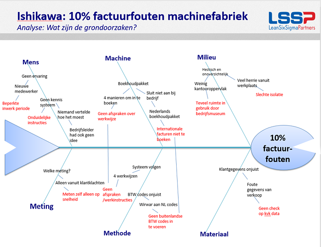 FISHBONE_DIAGRAM_-_Factuurfouten_Machinefabriek_Massive.png