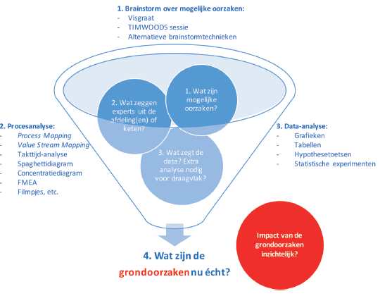 Analyse fase trechter.png