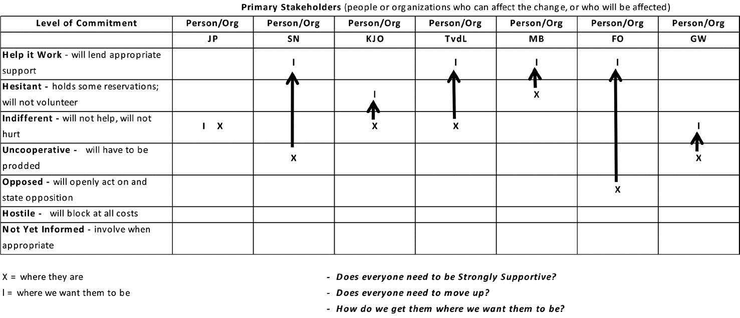Belanghebbenden stakeholderanalyse voorbeeld 1.png