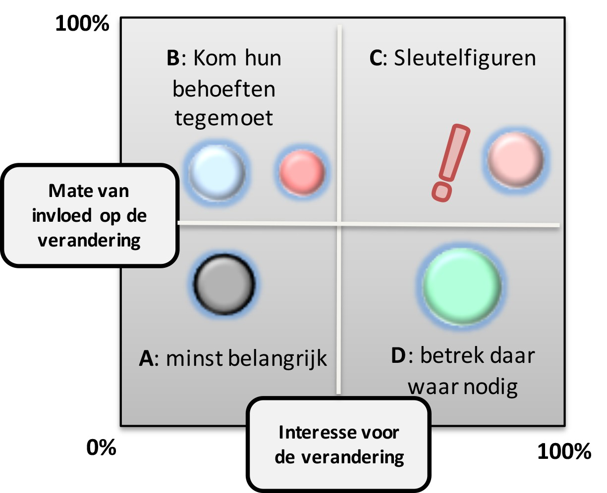 CAP model Mobilizing Commitment voorbeeld1.png