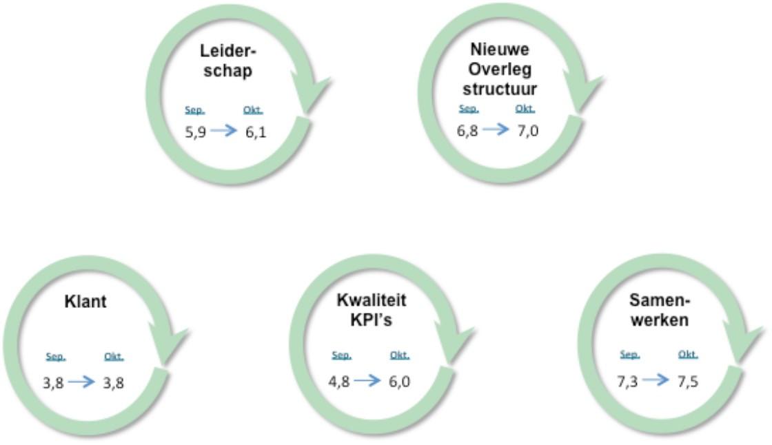 CAP model Monitoring progress voorbeeld 2.png