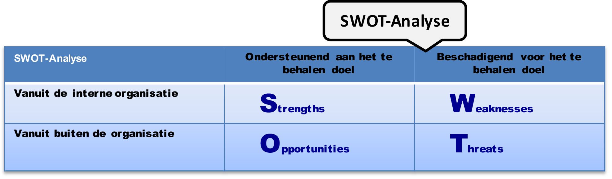 CAP model creating shared need SWOT.png