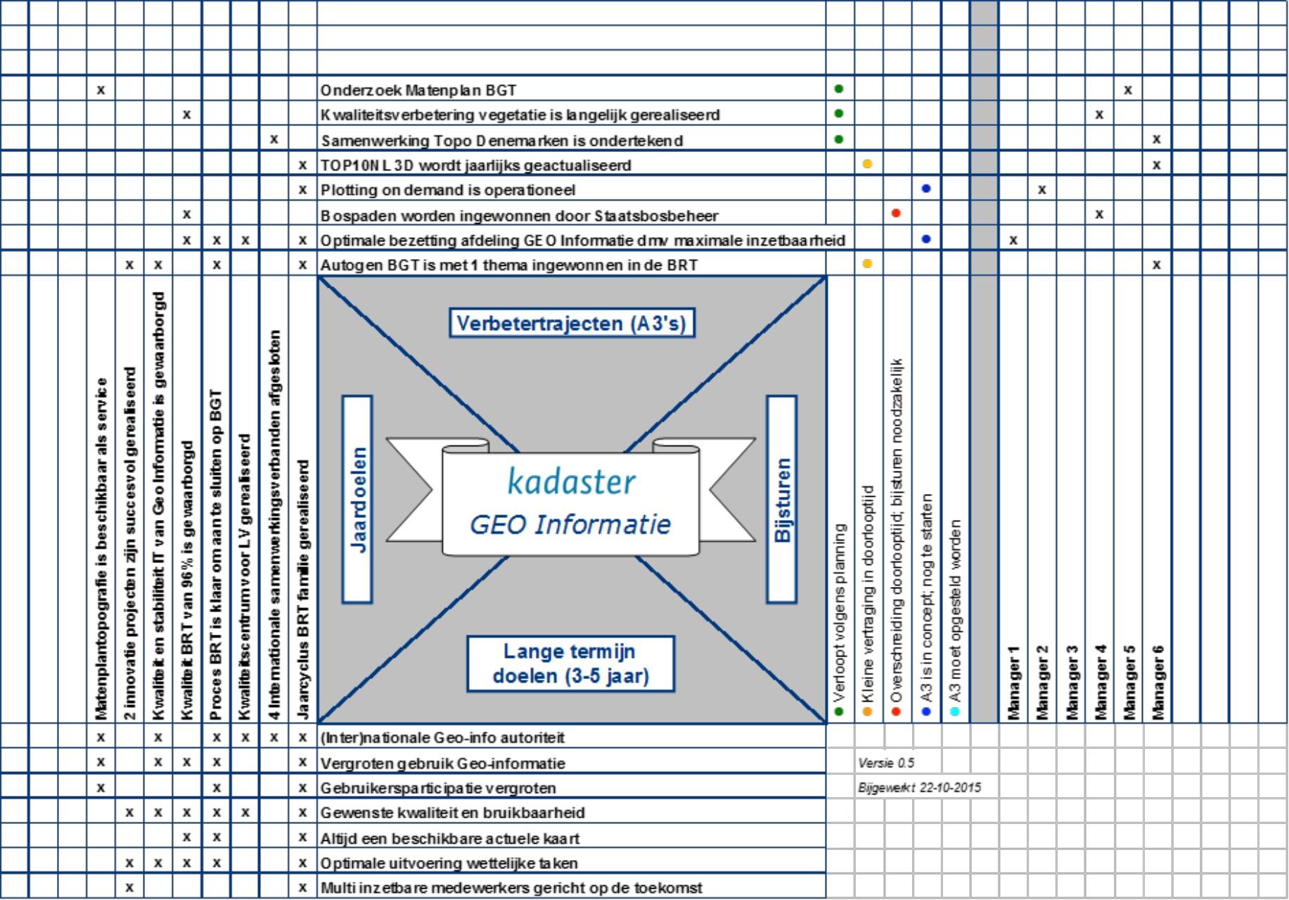 CAP model shaping a vision Hoshin Kanri voorbeeld 5.png