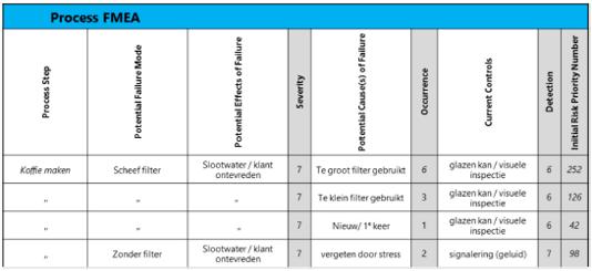 FMEA voorbeeld 2.png