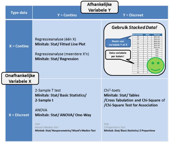 Hypothesetoetsen Anlyse tabel Minitab.png