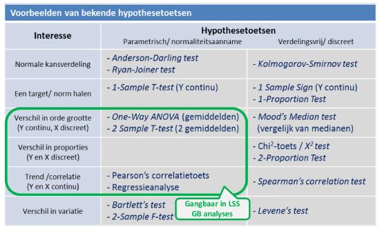 Hypothesetoetsen tabel.png