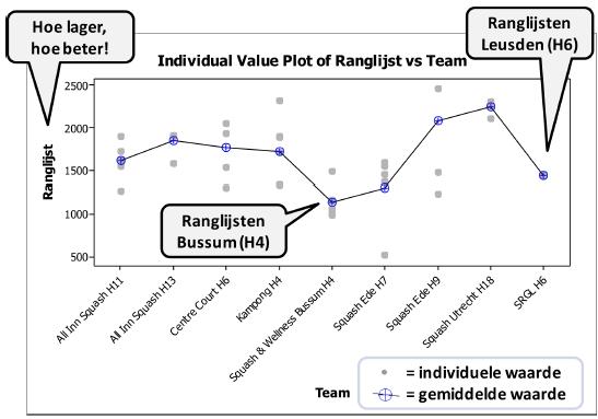 Individual Value Plot voorbeeld.png