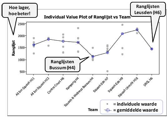 Individual Value Plot voorbeeld.png