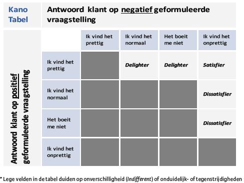Kano Analyse tabel.png