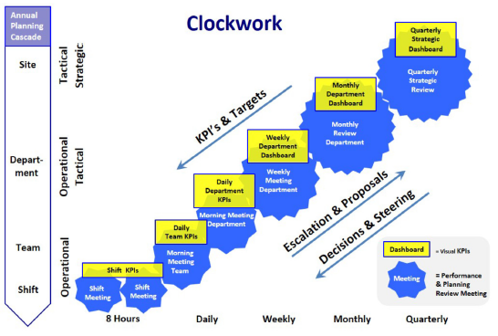Lean Operational Management prestatiedialoog voorbeeld.png