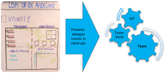 Lean Operational Management prestatiedialoog.png