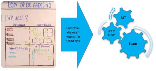 Lean Operational Management prestatiedialoog.png