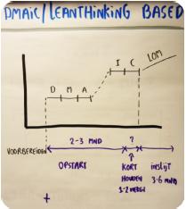 Lean based LOM implementatie.png