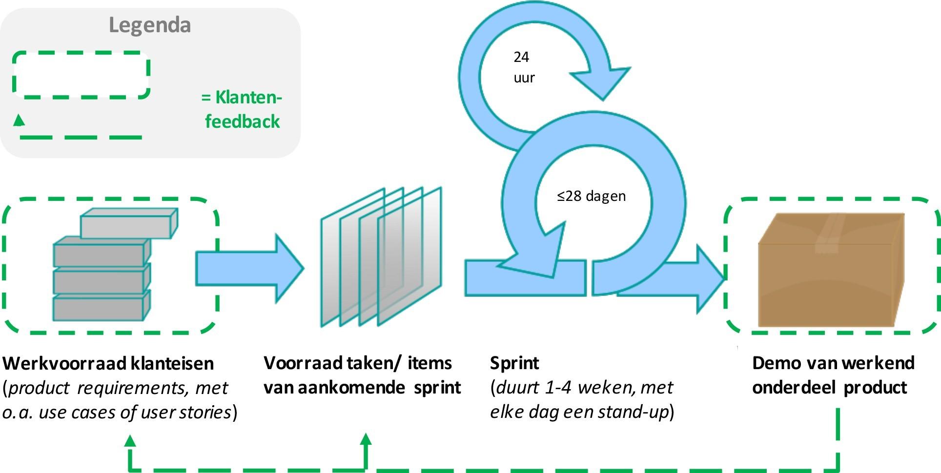 SCRUM agile voorbeeld.jpg