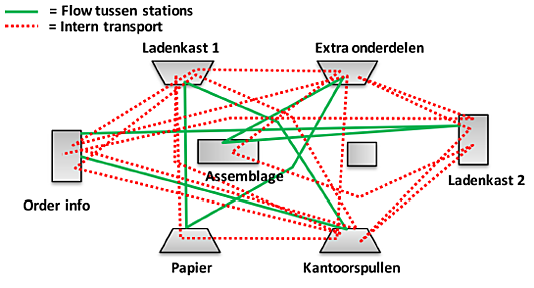 Spaghettidiagram voorbeeld 2.png