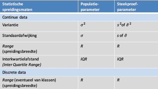 Spreidingsmaten tabel.png