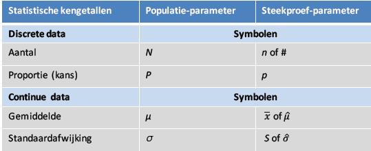 Steekproefgrootte tabel.png