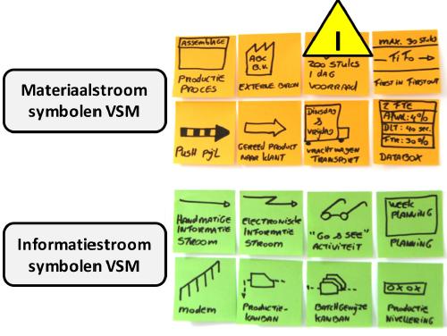 VSM proces symbolen.png