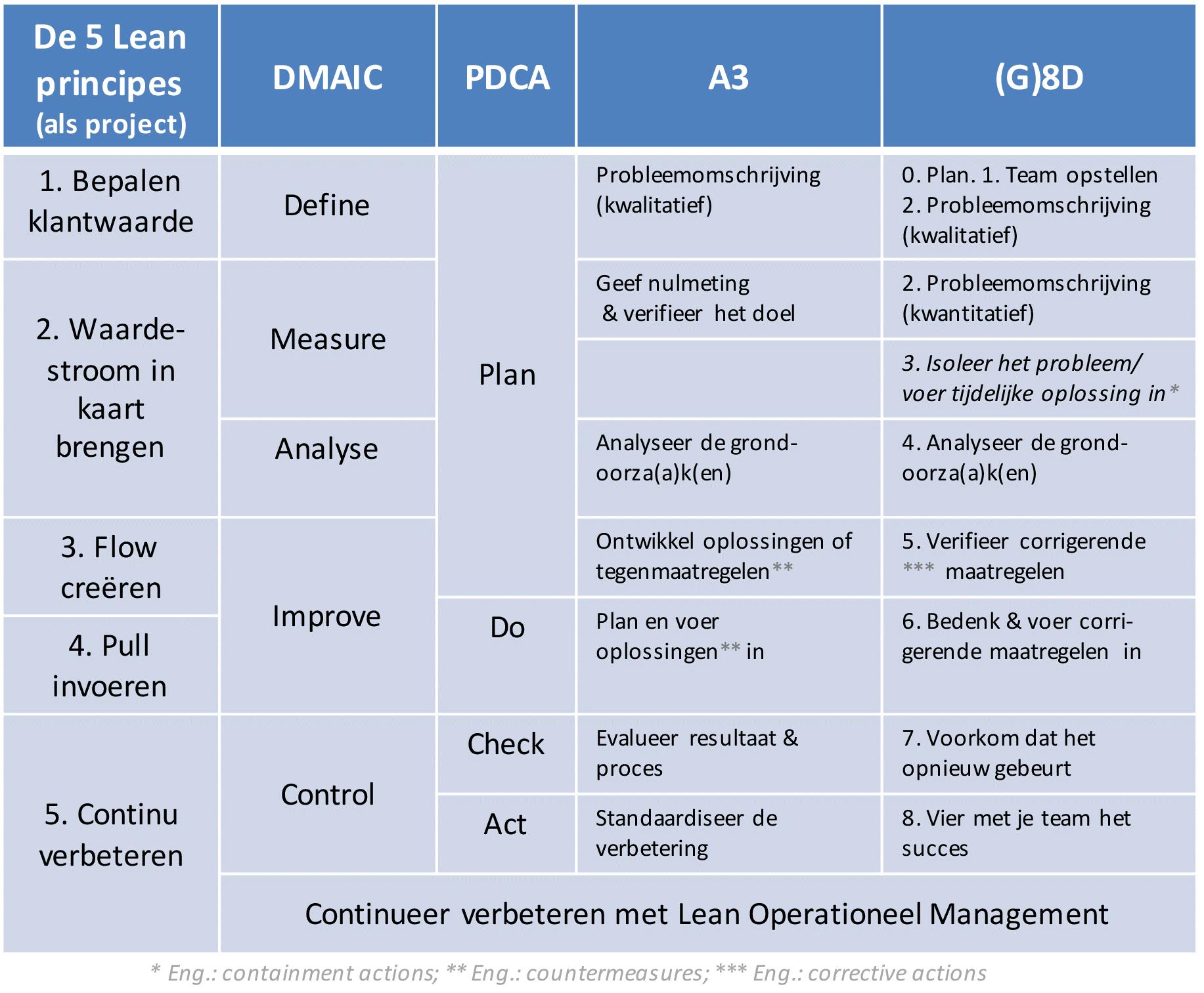 Waarom DMAIC.png