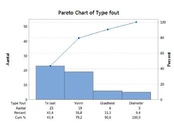 Pareto diagram lean six sigma partners paretodiagram voorbeeldg ccuart Images