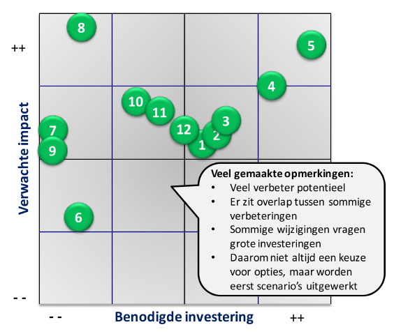Effort Benefit matrix voorbeeld 1.png