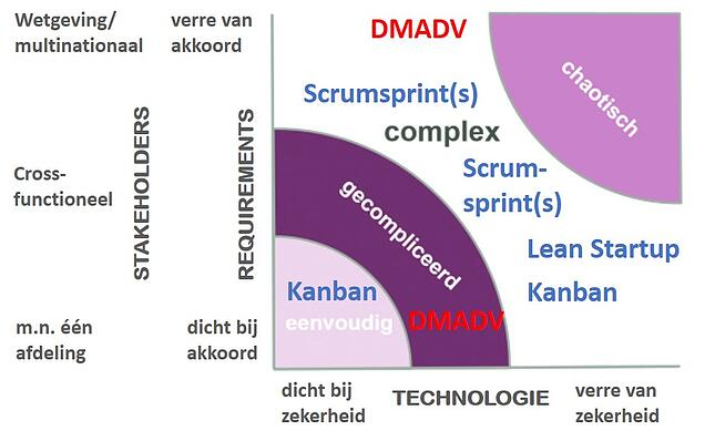Overview wanneer Kanban Scrumsprint Lean-Startup DMADV.jpg