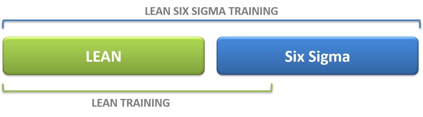 lean-and-six-sigma