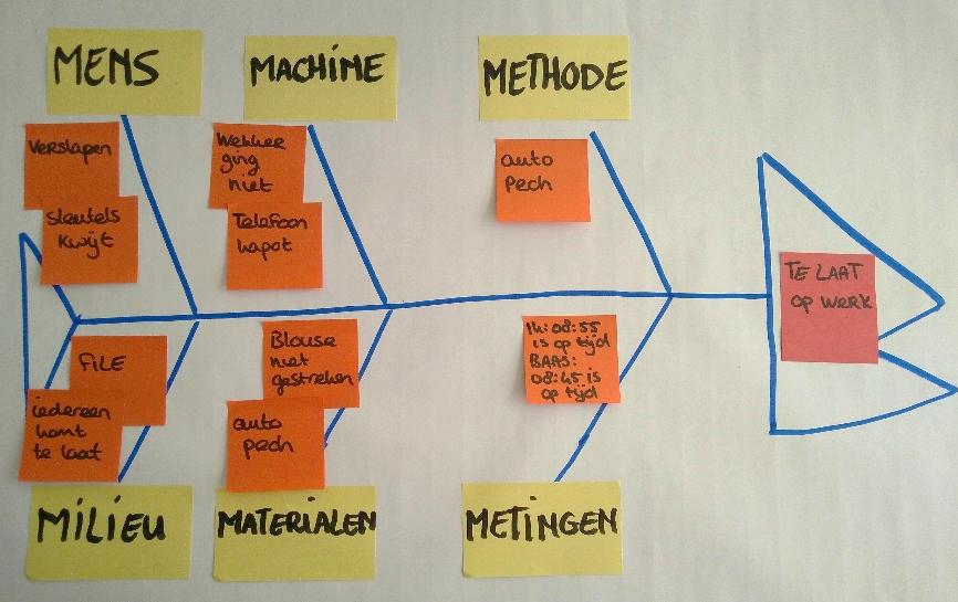 Blog lean six sigma partners analyse in deze blog reeks neem ik jullie mee terug naar mijn eerste ervaringen met het toepassen van een bepaalde lean six sigma tool of methode ccuart Gallery