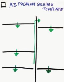 A3 Verbeter template | Blog Lean Six Sigma Partners