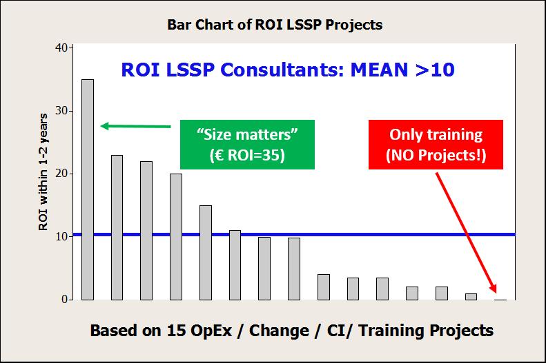 De ROI van een MBB | Blog Lean Six Sigma Partners